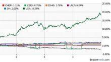 9 ETF Ways to Guard Against S&P 500's Losing Streak