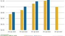 Will NetApp Beat Estimates in Fiscal Q1 2019?