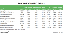 Top MLP Gainers in the Week Ending April 13