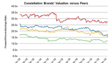 Where Constellation Brands' Valuation Stands after Its Q3 Results