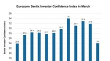 Eurozone's Investor Confidence Declined in March