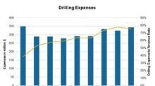 Ensco's Third-Quarter Cost Guidance