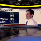 What Buttigieg's sudden surge in Iowa says about the state of the 2020 race