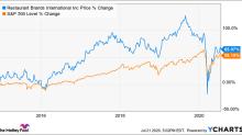 Is Restaurant Brands Stock a Buy?
