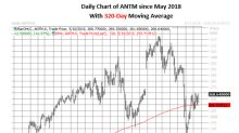 "Citi Says ""Buy"" Anthem Stock as Bull Signal Sounds"