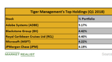 What Were Tiger Management's Top Holdings in Q1 2018?