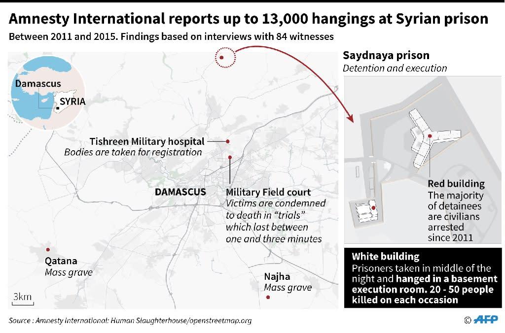 Amnesty International reports up to 13,000 hangings at Syrian prison (AFP Photo/John SAEKI)