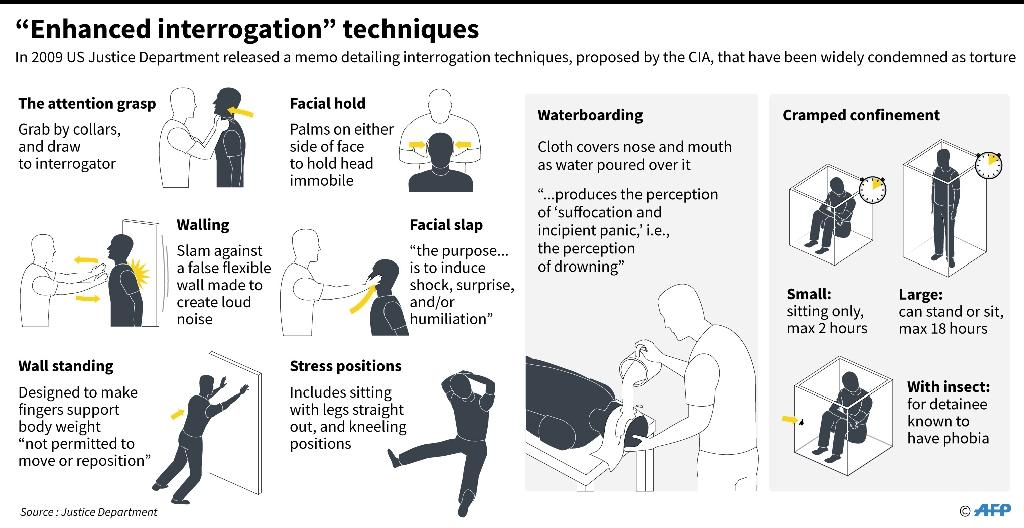 Graphic on controversial CIA interrotation techniques outlined in a memo released by the US Justice Department in 2009 (AFP Photo/John SAEKI, Gal ROMA)