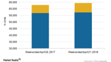 Analysing Canadian National Railway's Railcar Volumes in Week 16