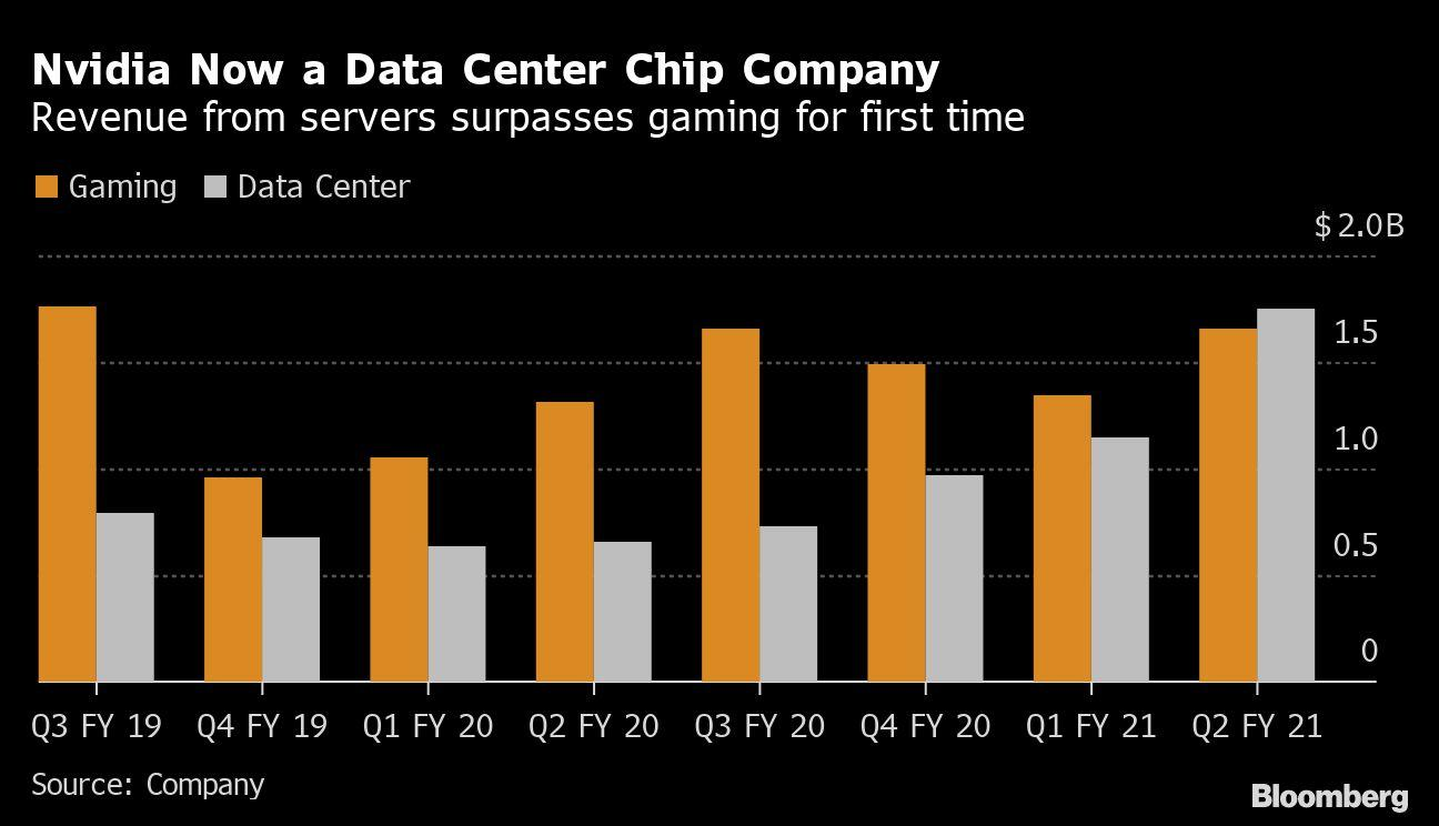 Nvidia Buys SoftBank's Arm in Record $40 Billion Chip Deal