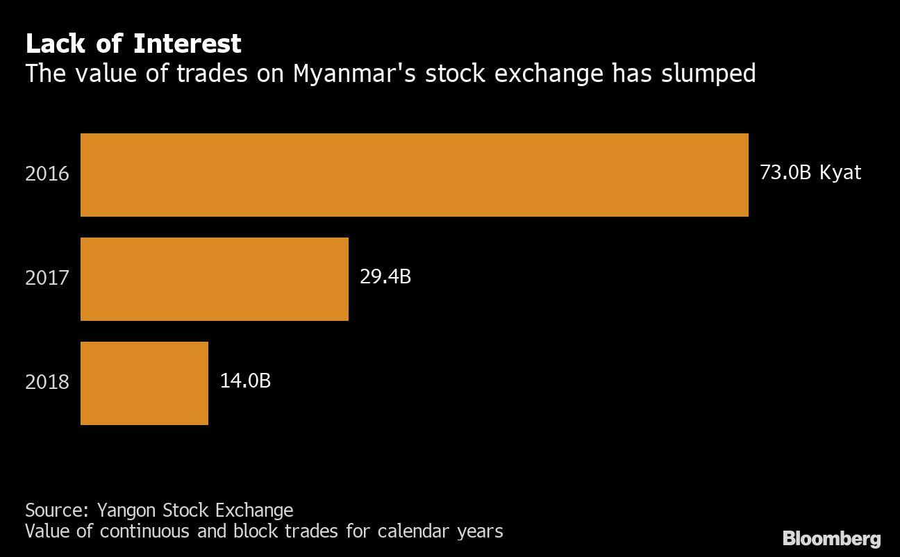 Myanmar Has Just Five Listed Stocks. Now it Wants Another Exchange
