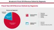 How Broadcom's CA Technologies Acquisition Affected Its Earnings
