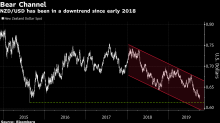 Cratering Business Sentiment Sees Kiwi Trapped in Bear Channel