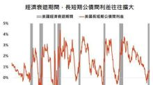 長短期利差飆高 債券末日來臨?
