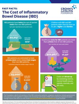 New Research Reveals High Cost of Care for Inflammatory Bowel Disease Patients in the United States