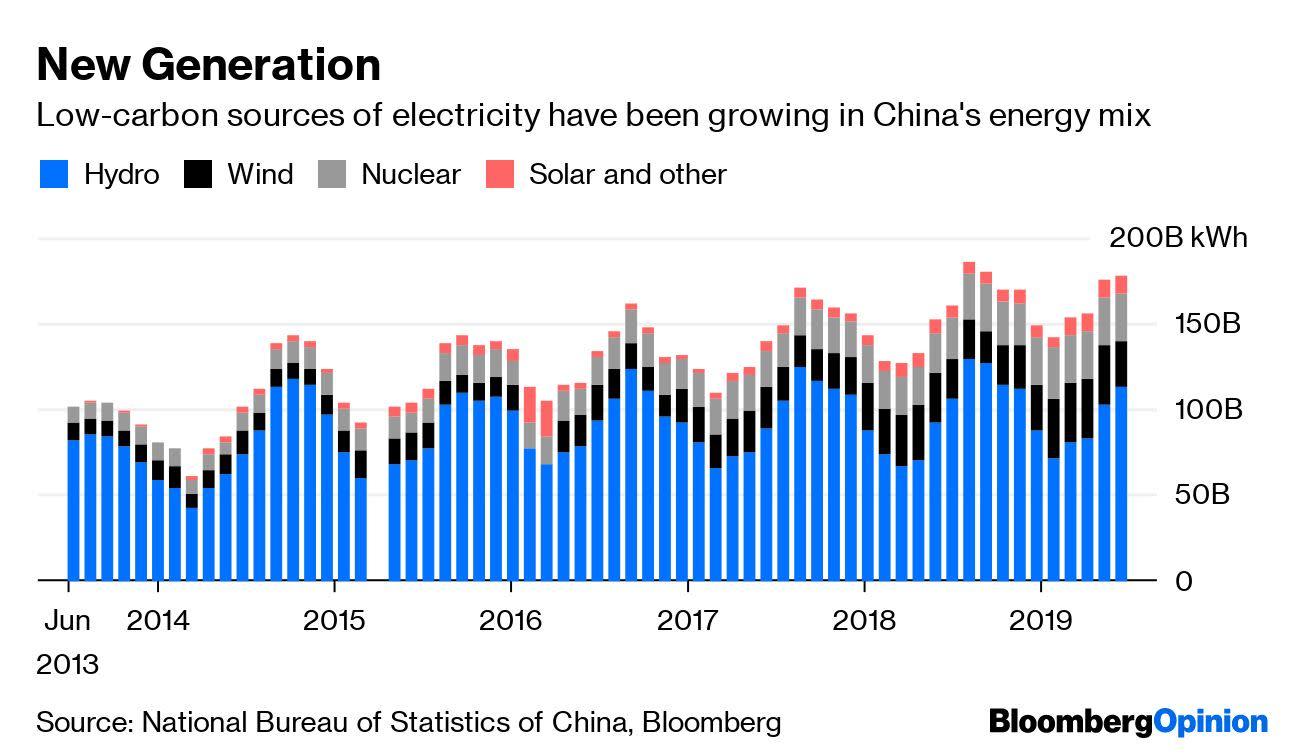 Yangtze Floods Swamp China's Coal Demand