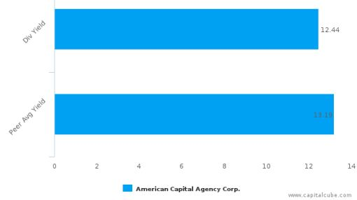 American Capital Agency Corp. : AGNC-US: Dividend Analysis : June 30th, 2016 (record date) : By the numbers : June 24, 2016