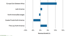 How PepsiCo's International Segments Performed in Fiscal Q2 2018