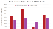 How Ford's Valuation Multiples Look ahead of Q1 2019 Event