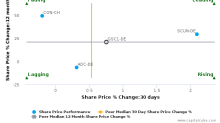 GESCO AG breached its 50 day moving average in a Bearish Manner : GSC1-DE : October 16, 2017