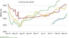 How Potash Prices Fared Last Week