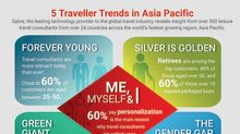 Looking Towards 2020, Sabre Survey Reveals Top Traveller Trends in Asia Pacific