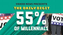 Daily Digit: The majority of millennials plan to vote in midterms