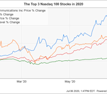 The Top 3 Nasdaq 100 Stocks So Far in 2020