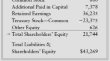 Buffett on Financial Statements: Balance Sheet, Shareholders' Equity
