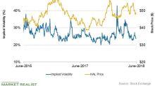 What's Halliburton's Stock Price Forecast This Week?