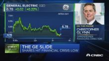 GE plunge sentiment driven from here, says analyst