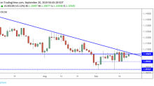 EUR/USD Daily Forecast – Euro Continues to Range Below Resistance