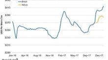 How Did Monoammonium Phosphate Prices Move Last Week?