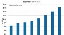 Where Pfizer Stands in Biosimilars after 2017