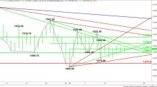 Gold Price Futures (GC) Technical Analysis – Triangle Chart Pattern Indicates Impending Volatility