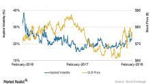 Schlumberger's Next 7-Day Stock Price Forecast