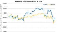Ashland Increases Composite Product Prices in India