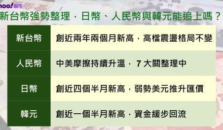 新台幣強勢整理 日幣、人民幣與韓元能追上嗎?