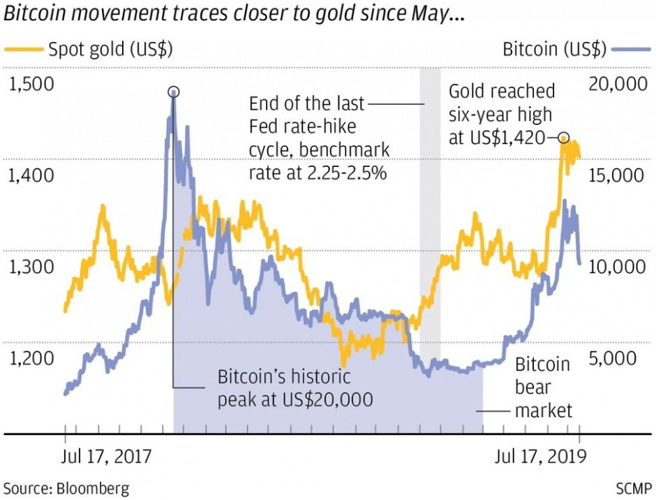 Is bitcoin becoming the new gold as investors seek shelter from