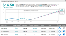 """2 """"Strong Buy"""" Penny Stocks That Could See Outsized Gains"""