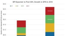 BP: Third-Highest Growth, Lower Valuations, Higher Dividend Yield