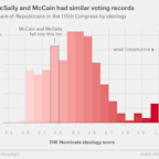 Martha McSally Will Probably Vote Like McCain In The Senate