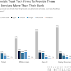 THE TECH COMPANIES IN PAYMENTS REPORT: How technology giants are using their reach and digital prowess to take on traditional banks (GOOG, GOOGL, AAPL, FB, MSFT, AMZN)