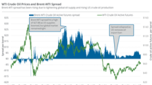 US Oil Exports Impact Oil Prices and Energy Companies