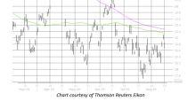 Historic Bear Note Flashing for Robotics Stock
