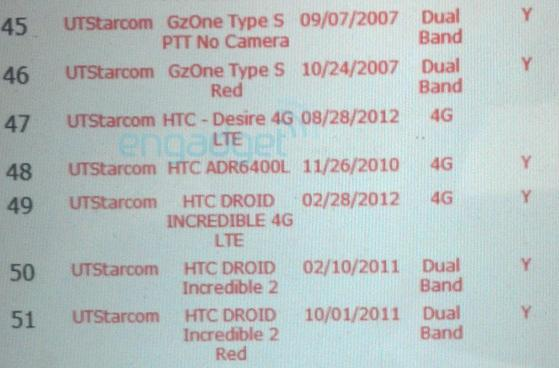 Verizon may be planning an HTC Desire 4G LTE