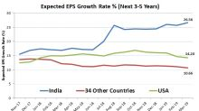 Assessing India's Growth Story