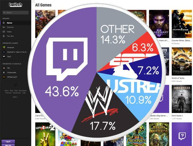 Twitch streams more live video than the WWE, MLB and ESPN combined