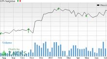 Is a Surprise Coming for CoBiz Financial (COBZ) This Earnings Season?