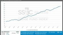 SS&C GlobeOp Hedge Fund Performance Index: July performance 0.97%; Capital Movement Index: August net flows advance 0.24%
